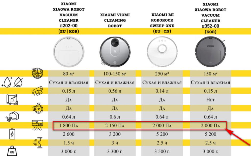 Сравнение роботов-пылесосов по мощности и силе всасывания